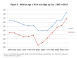 avg-age-marriage